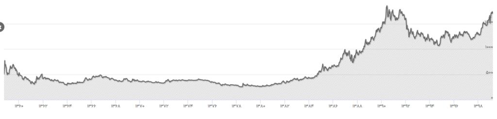 نمودار قیمت شمش طلا