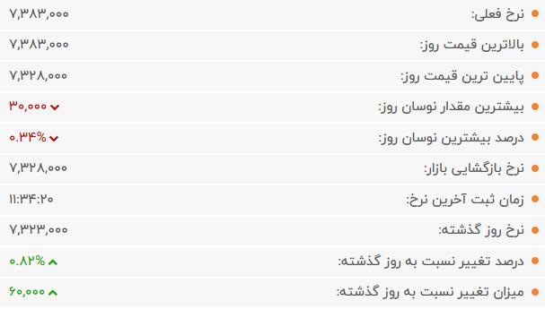قیمت طلا امروز 25 بیست و پنجم خرداد 99 ساعت 12